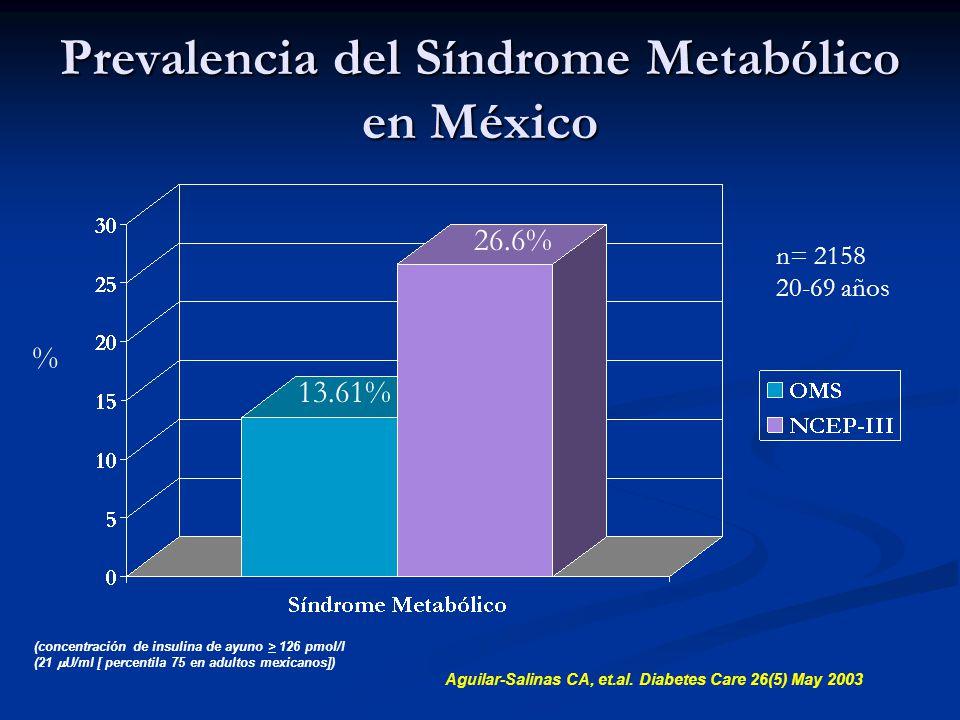 Prevalencia del Síndrome Metabólico en México