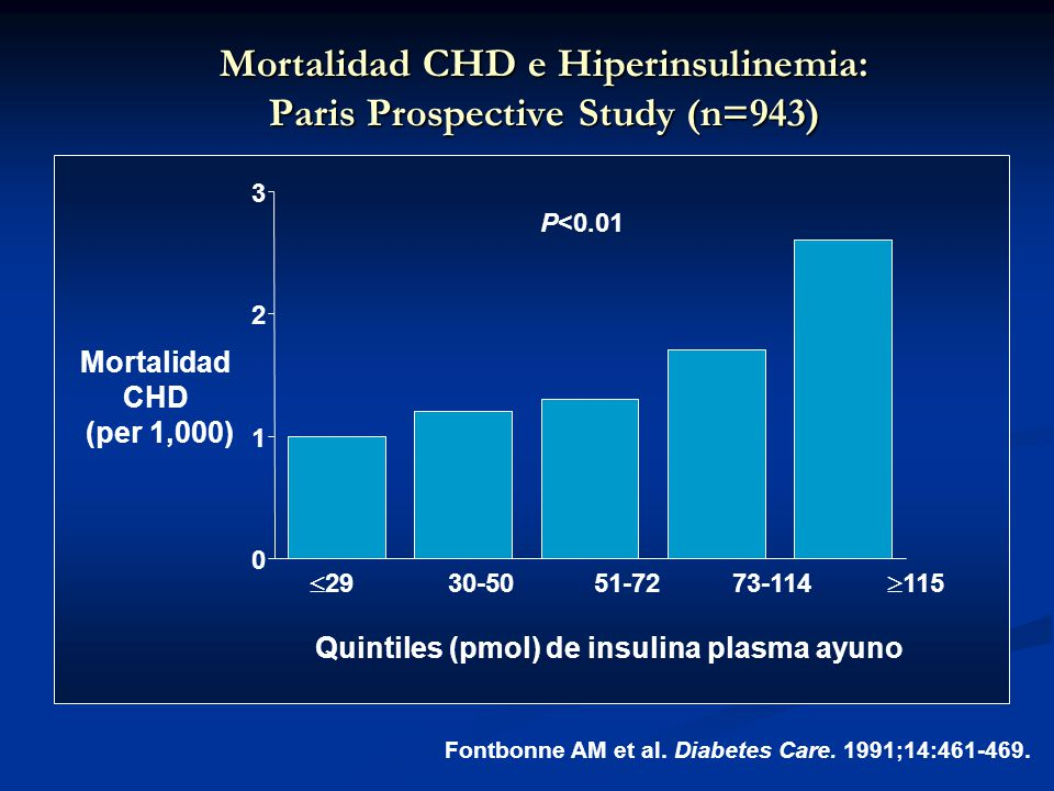 Mortalidad CHD e Hiperinsulinemia: Paris Prospective Study (n=943)