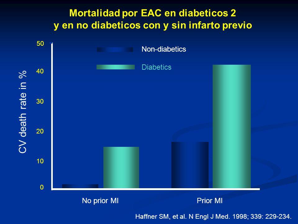 Mortalidad por EAC en diabeticos 2
