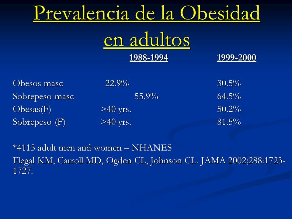Prevalencia de la Obesidad en adultos