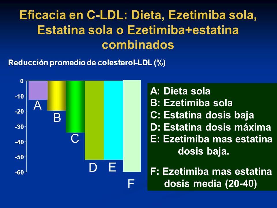 Reducción promedio de colesterol-LDL (%)