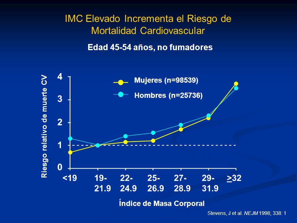 IMC Elevado Incrementa el Riesgo de Mortalidad Cardiovascular
