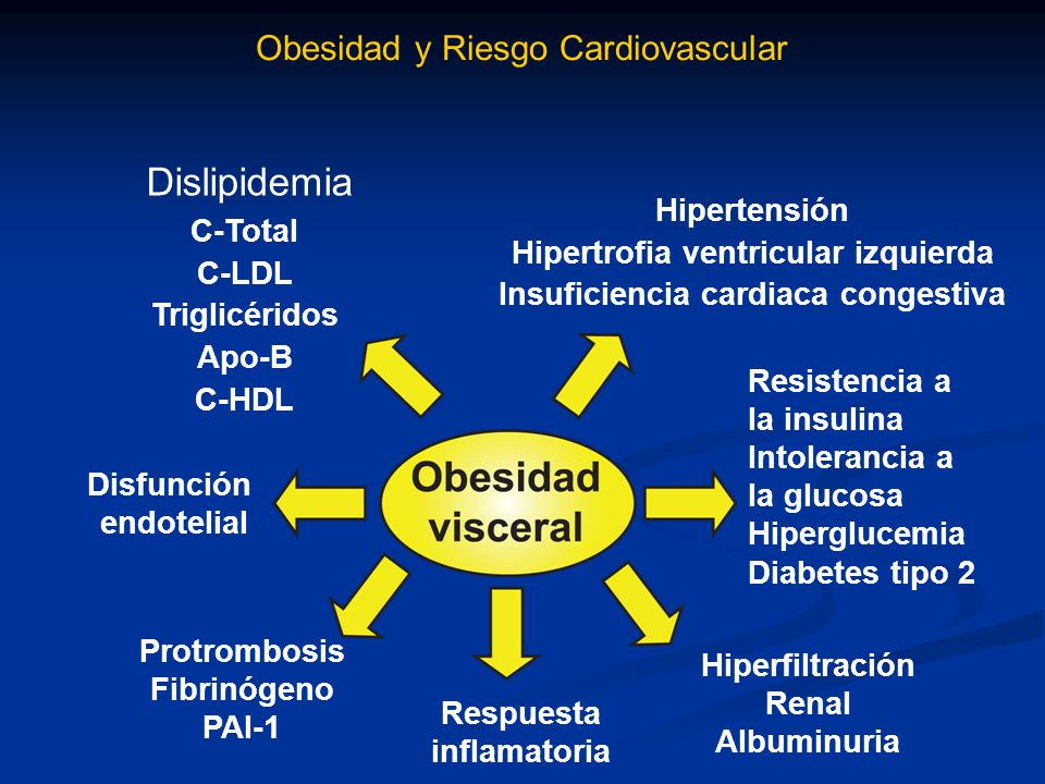 Hipertrofia ventricular izquierda Insuficiencia cardiaca congestiva