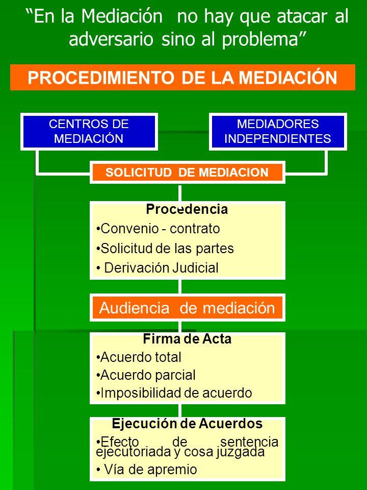 PROCEDIMIENTO DE LA MEDIACIÓN SOLICITUD DE MEDIACION