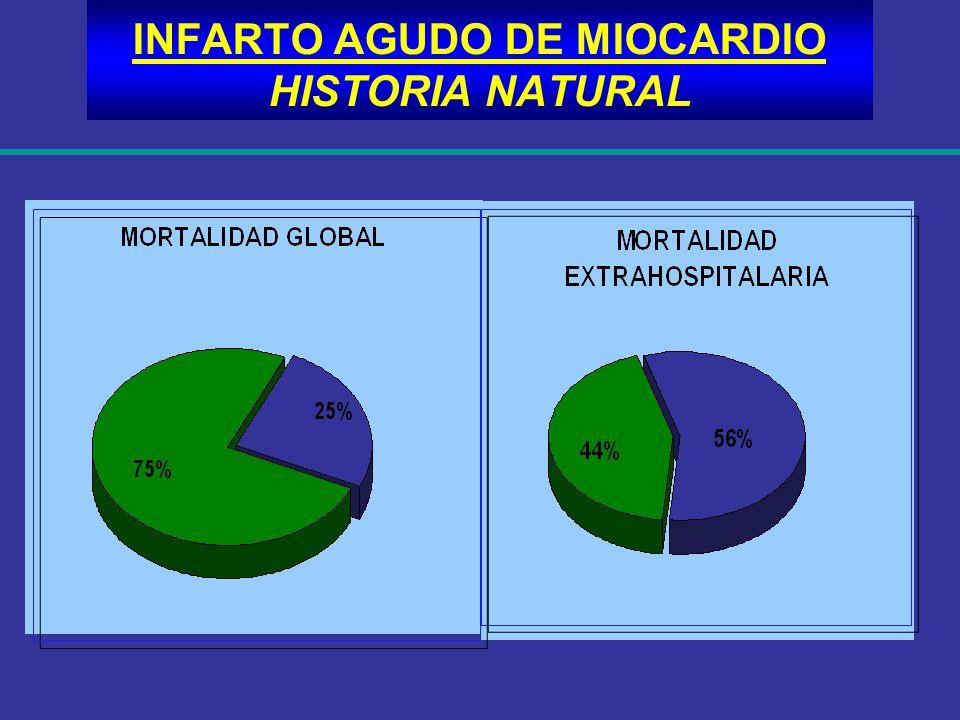 INFARTO AGUDO DE MIOCARDIO HISTORIA NATURAL