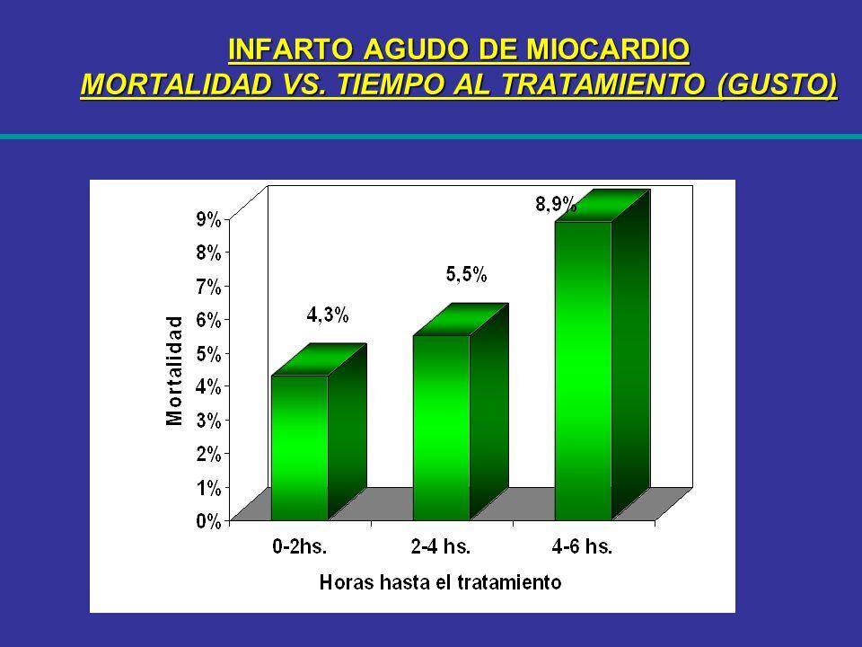 INFARTO AGUDO DE MIOCARDIO MORTALIDAD VS. TIEMPO AL TRATAMIENTO (GUSTO)