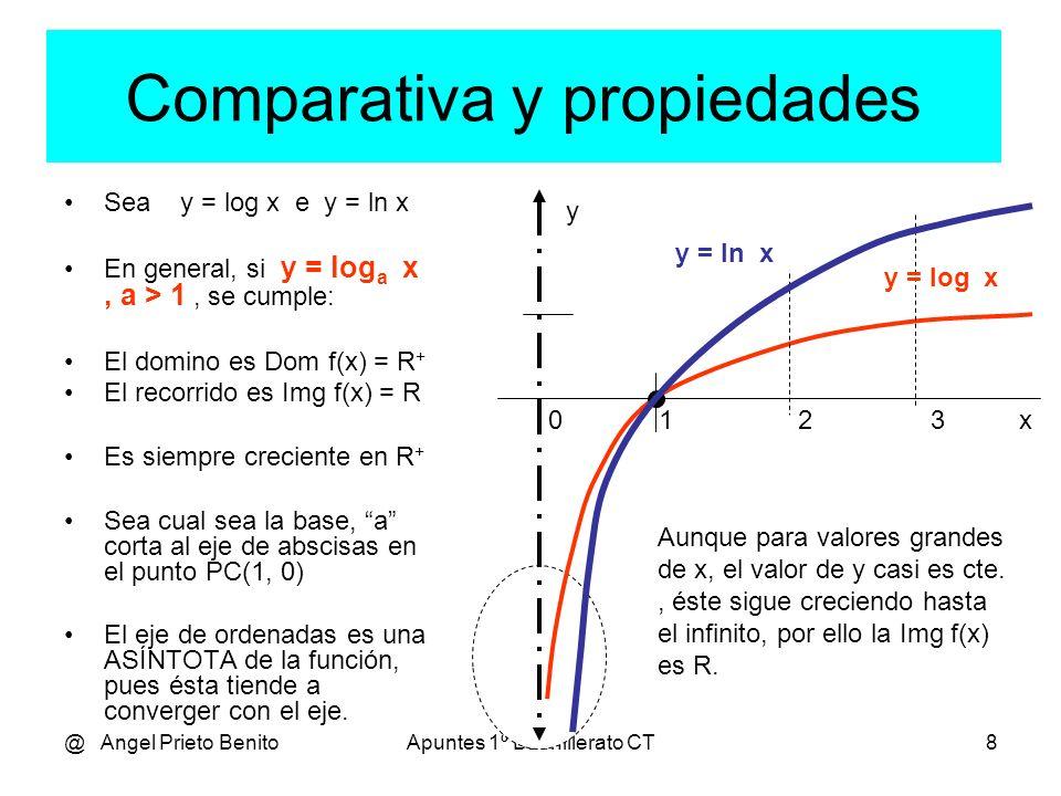 Comparativa y propiedades