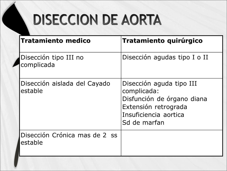 Tratamiento medico Tratamiento quirúrgico. Disección tipo III no complicada. Disección agudas tipo I o II.