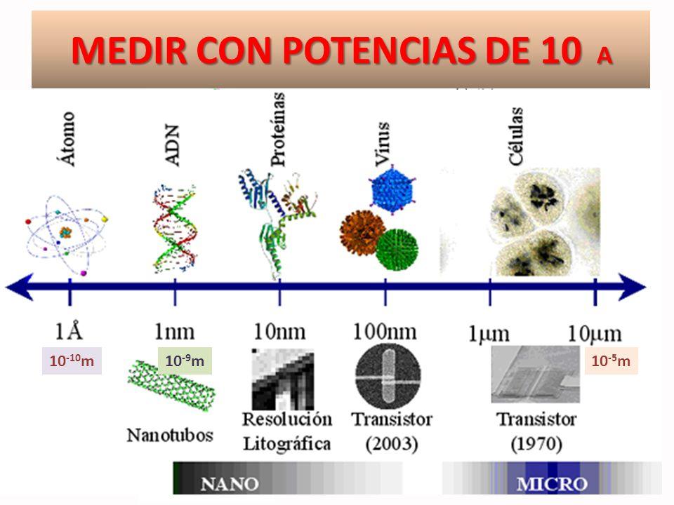 MEDIR CON POTENCIAS DE 10 A