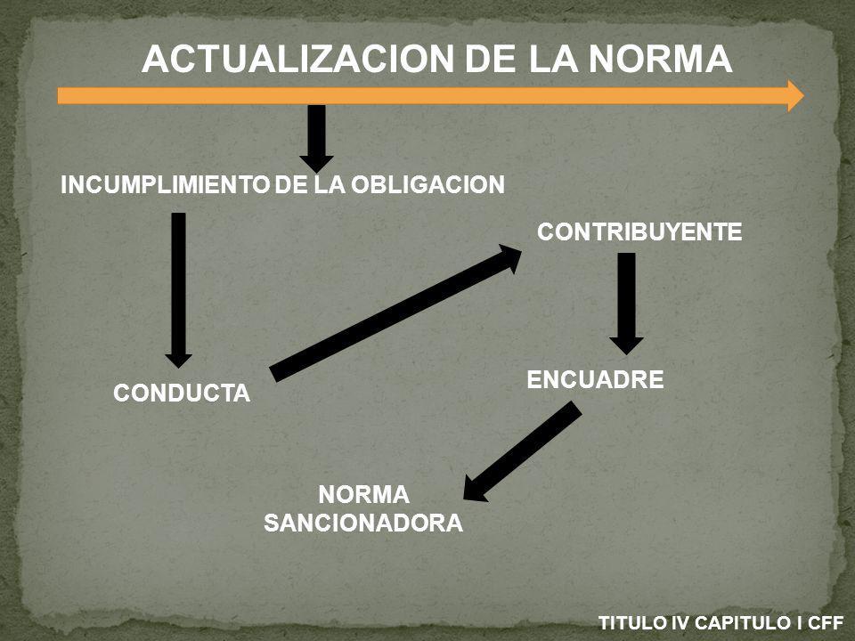 ACTUALIZACION DE LA NORMA INCUMPLIMIENTO DE LA OBLIGACION