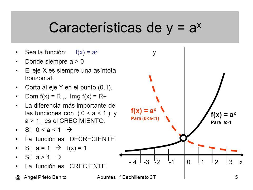 Características de y = ax