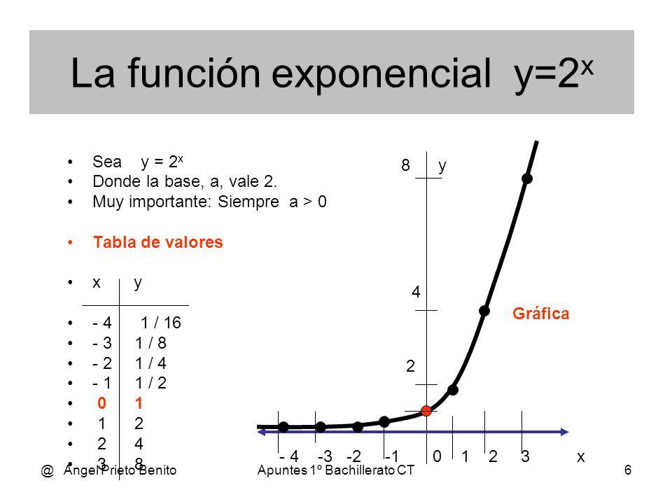 La función exponencial y=2x