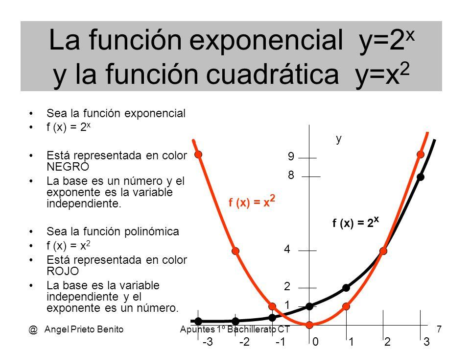 La función exponencial y=2x y la función cuadrática y=x2
