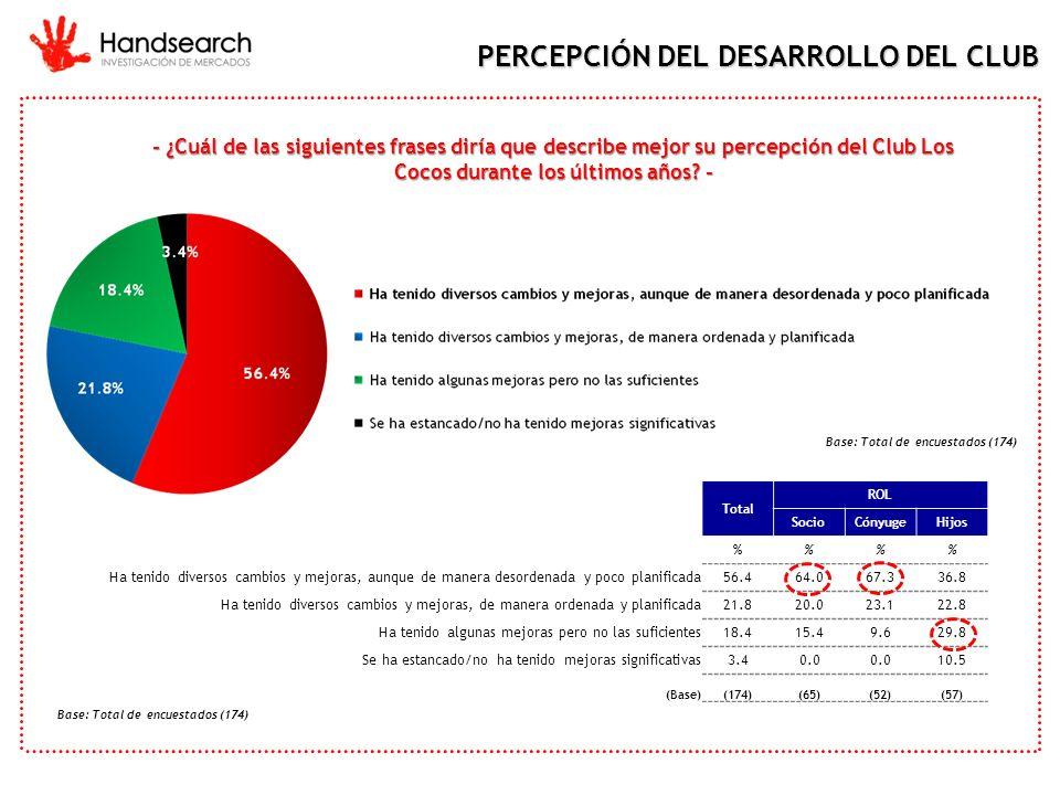 PERCEPCIÓN DEL DESARROLLO DEL CLUB