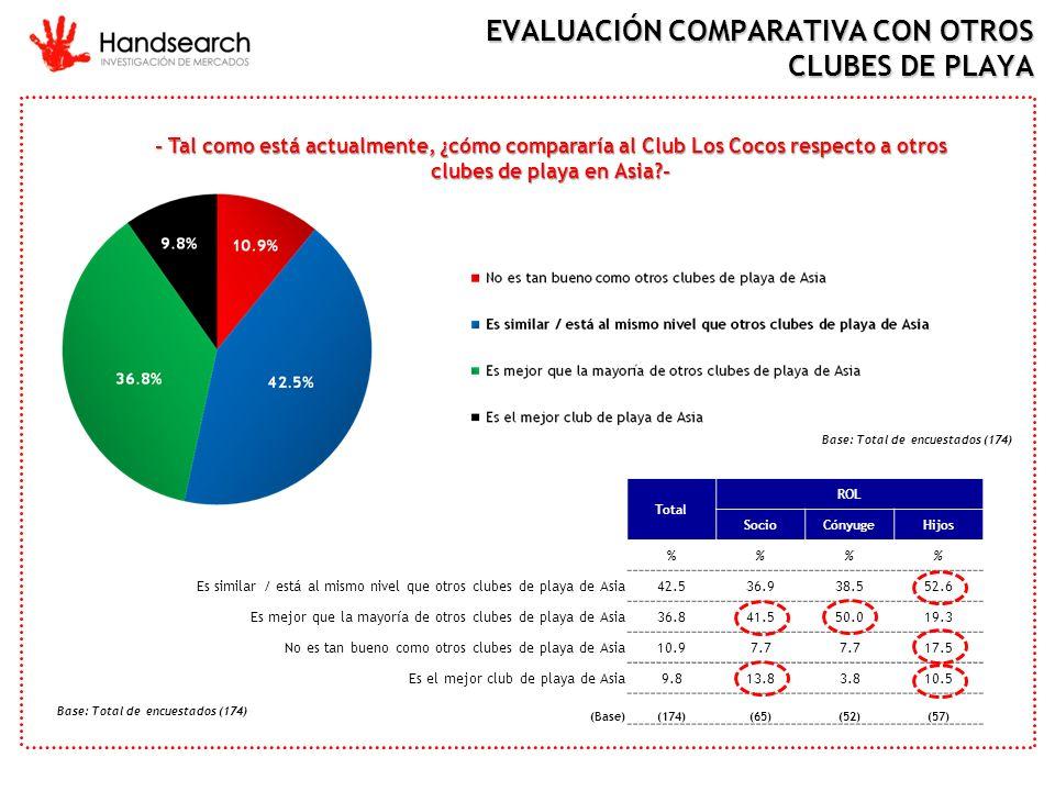 EVALUACIÓN COMPARATIVA CON OTROS CLUBES DE PLAYA