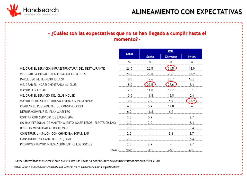 ALINEAMIENTO CON EXPECTATIVAS
