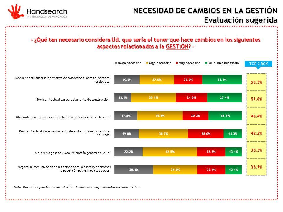 NECESIDAD DE CAMBIOS EN LA GESTIÓN Evaluación sugerida