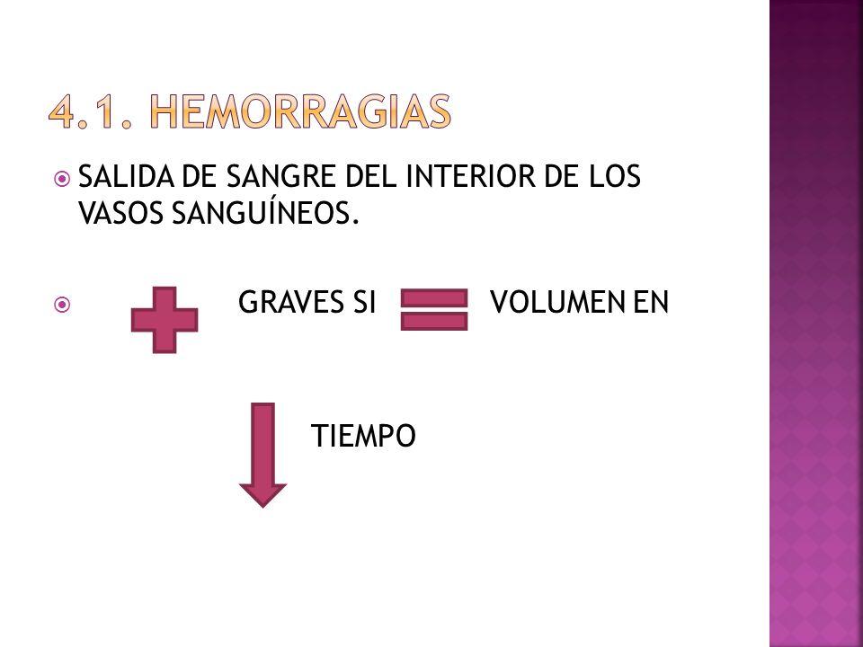 4.1. HEMORRAGIAS SALIDA DE SANGRE DEL INTERIOR DE LOS VASOS SANGUÍNEOS. GRAVES SI VOLUMEN EN.