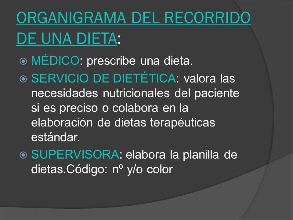ORGANIGRAMA DEL RECORRIDO DE UNA DIETA: