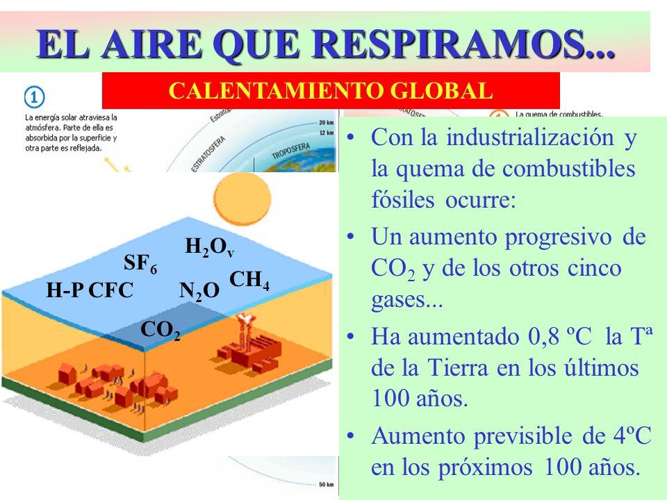 EL AIRE QUE RESPIRAMOS... CALENTAMIENTO GLOBAL. Con la industrialización y la quema de combustibles fósiles ocurre: