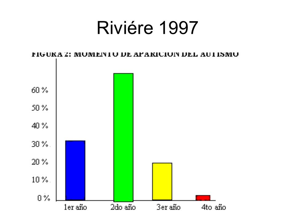 Riviére 1997