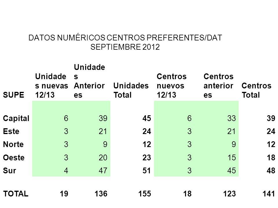DATOS NUMÉRICOS CENTROS PREFERENTES/DAT SEPTIEMBRE 2012