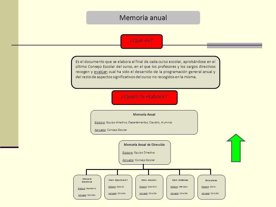 Memoria Anual de Dirección