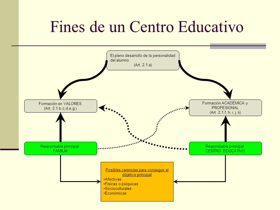 Fines de un Centro Educativo