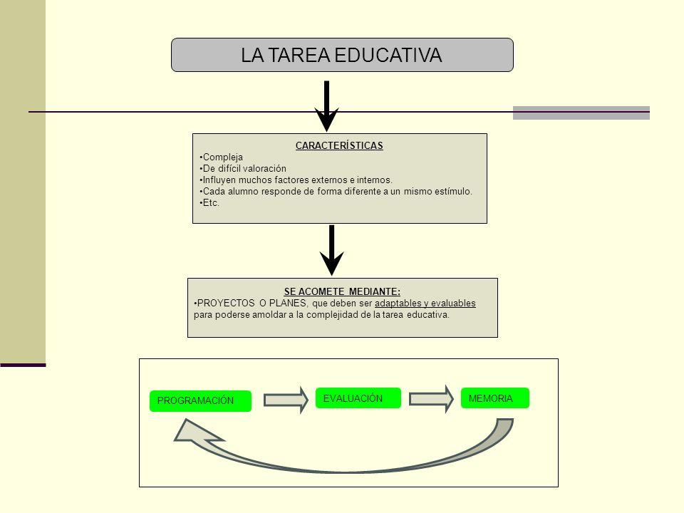 LA TAREA EDUCATIVA CARACTERÍSTICAS Compleja De difícil valoración