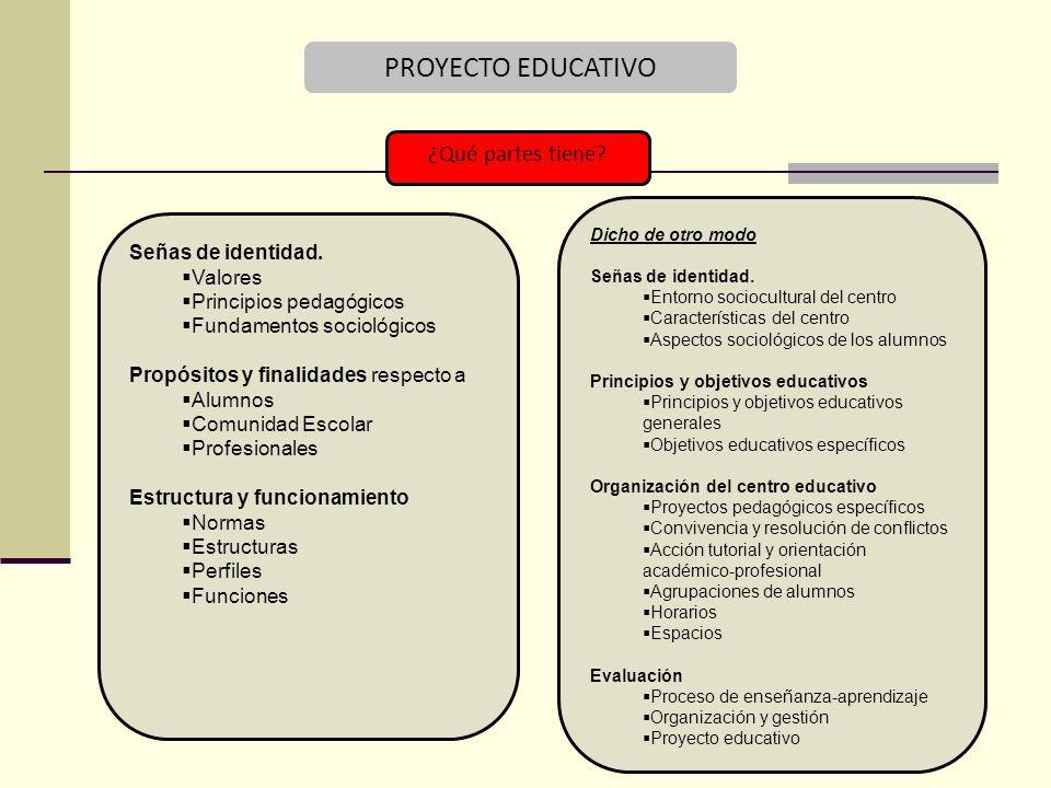 PROYECTO EDUCATIVO ¿Qué partes tiene Señas de identidad. Valores