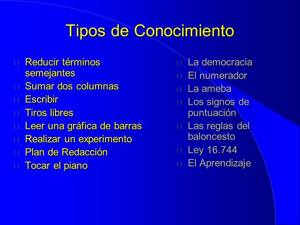 Tipos de Conocimiento Reducir términos semejantes Sumar dos columnas