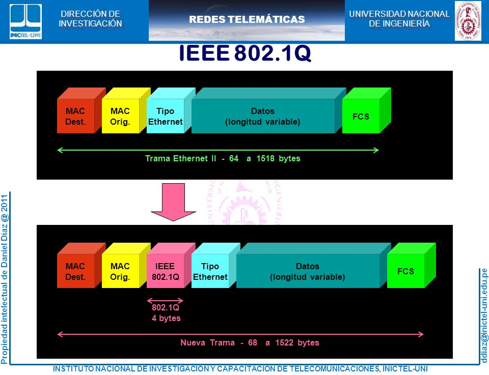 IEEE 802.1Q MAC Dest. Orig. Tipo Ethernet Datos (longitud variable)