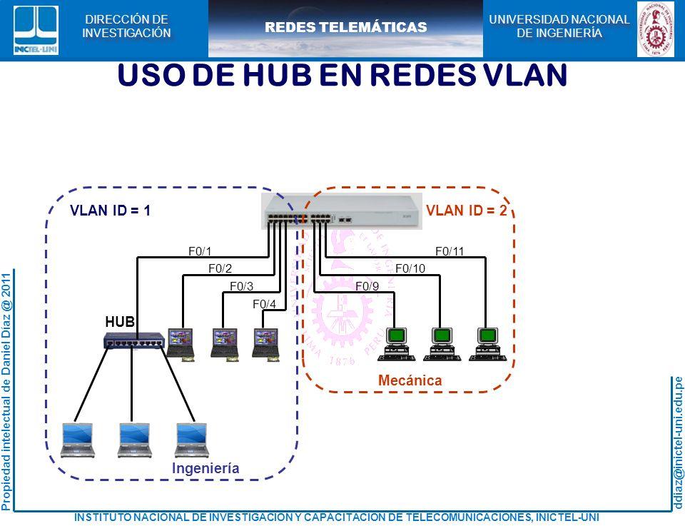 USO DE HUB EN REDES VLAN VLAN ID = 2 Ingeniería Mecánica HUB