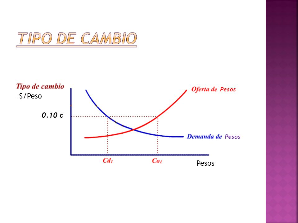 Tipo de cambio Pesos $/Peso 0.10 c Pesos Pesos