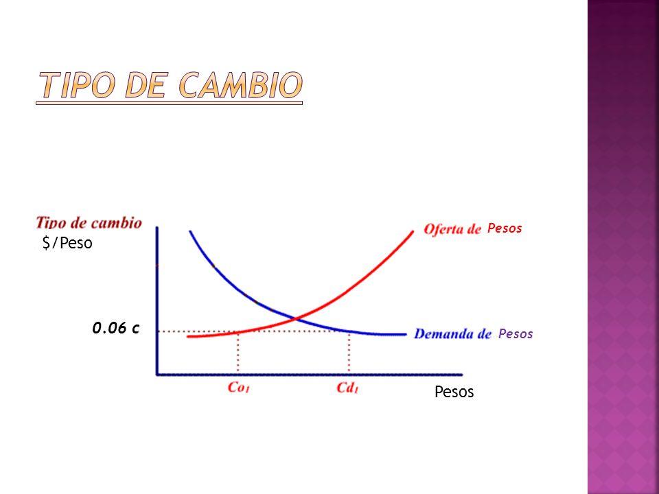 Tipo de cambio Pesos $/Peso 0.06 c Pesos Pesos
