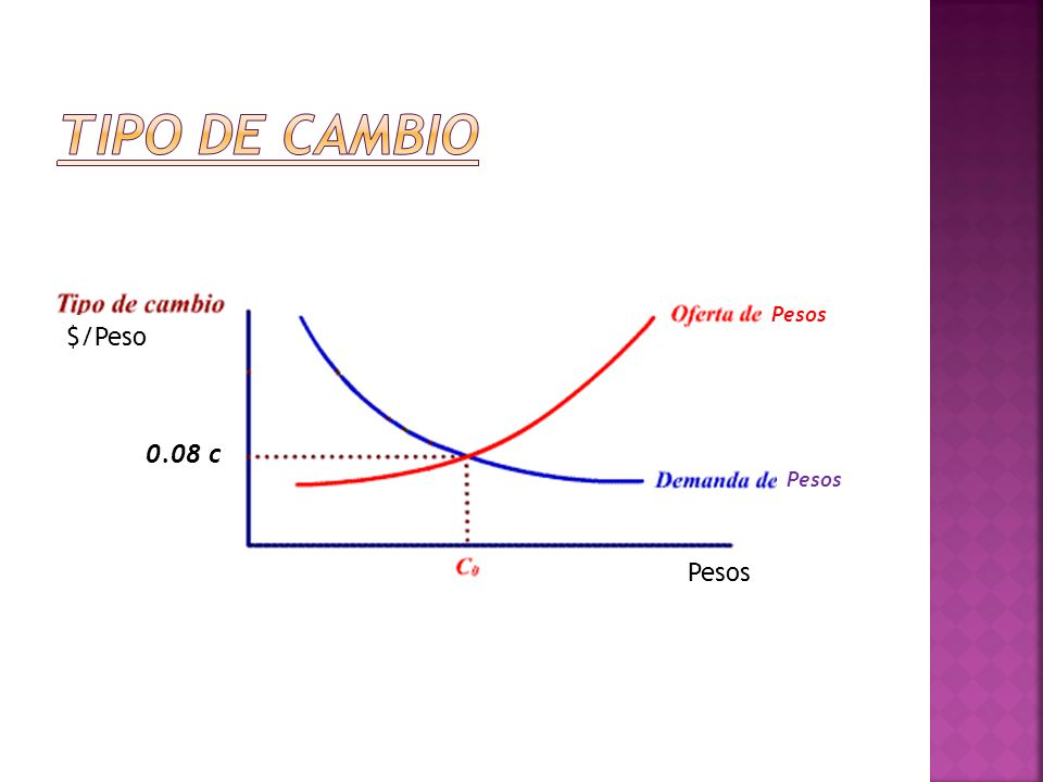 Tipo de cambio Pesos $/Peso 0.08 c Pesos Pesos