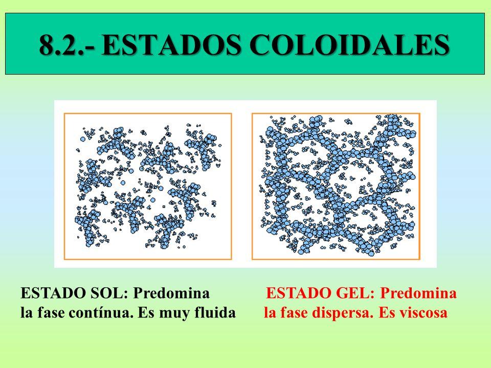 8.2.- ESTADOS COLOIDALES ESTADO SOL: Predomina ESTADO GEL: Predomina la fase contínua.
