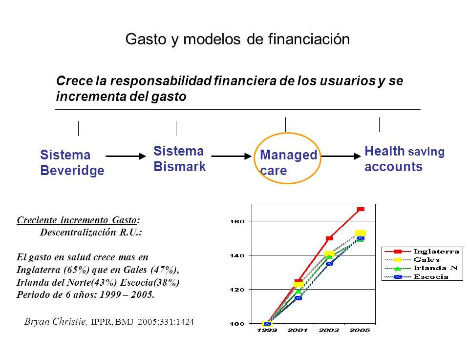 Gasto y modelos de financiación