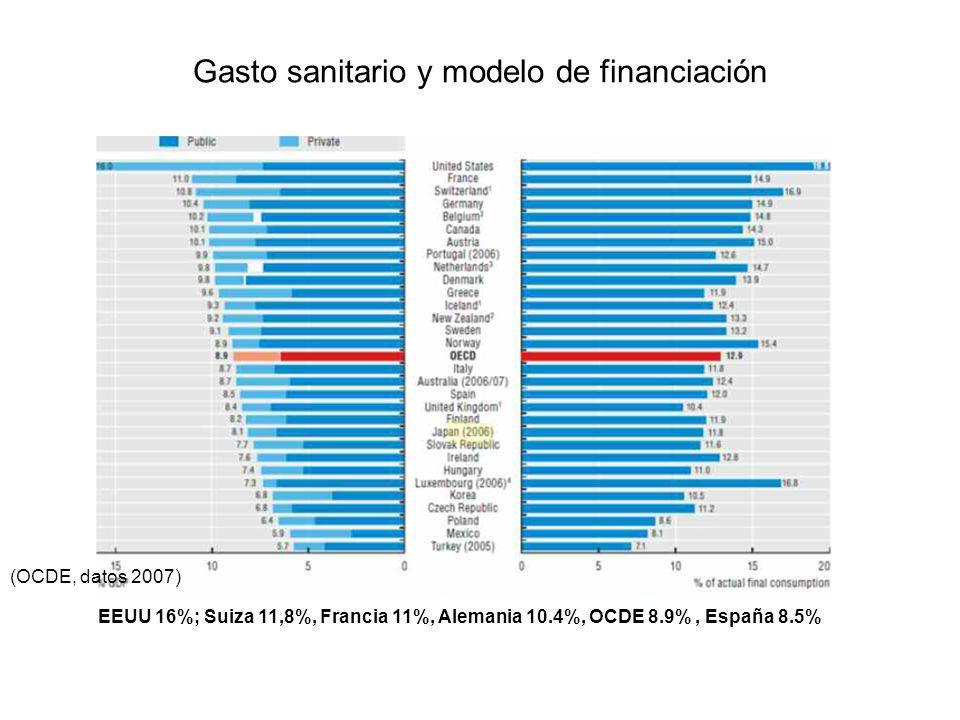 Gasto sanitario y modelo de financiación
