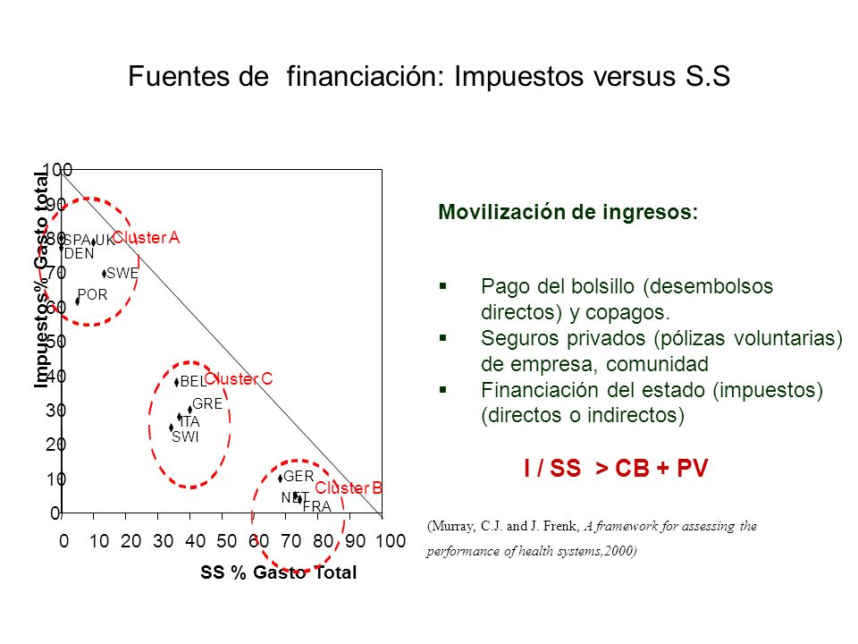 Fuentes de financiación: Impuestos versus S.S