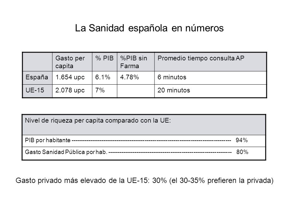 La Sanidad española en números