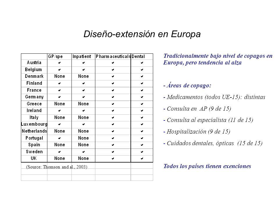 Diseño-extensión en Europa