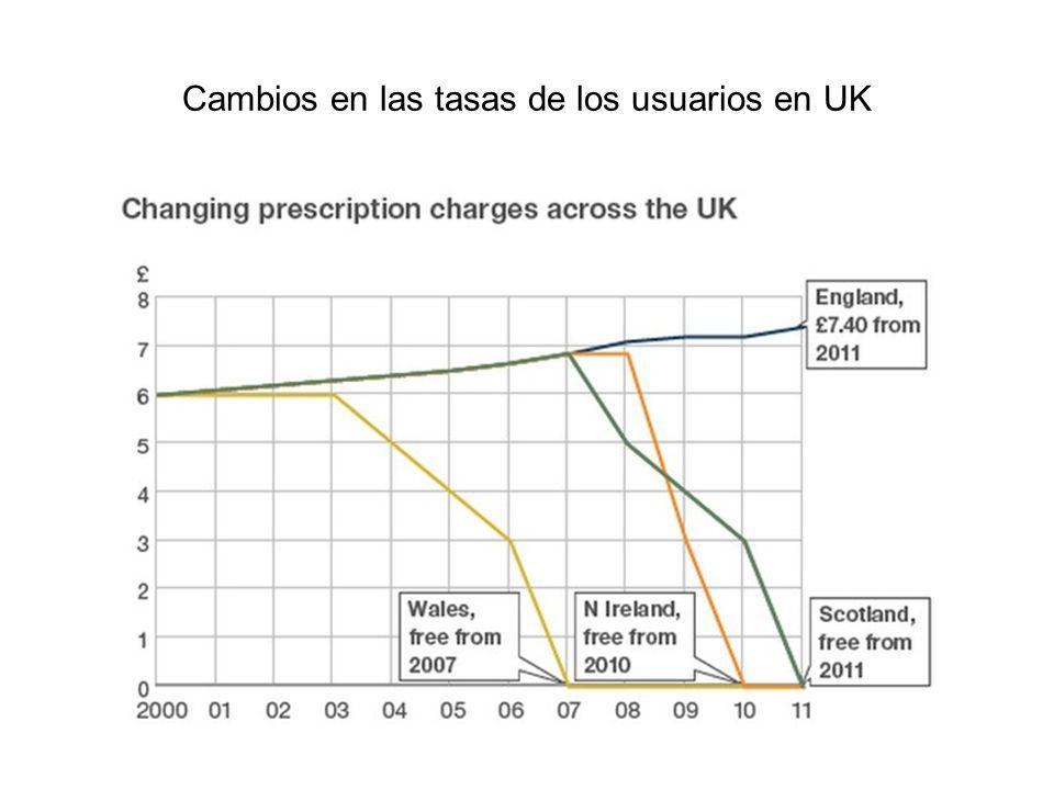 Cambios en las tasas de los usuarios en UK