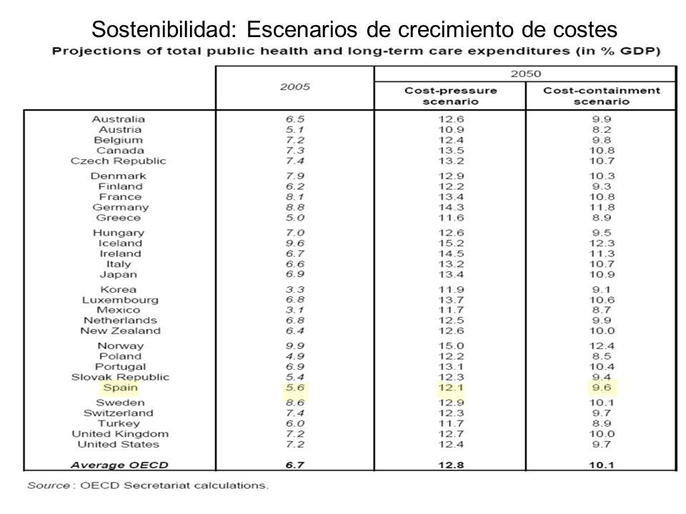 Sostenibilidad: Escenarios de crecimiento de costes