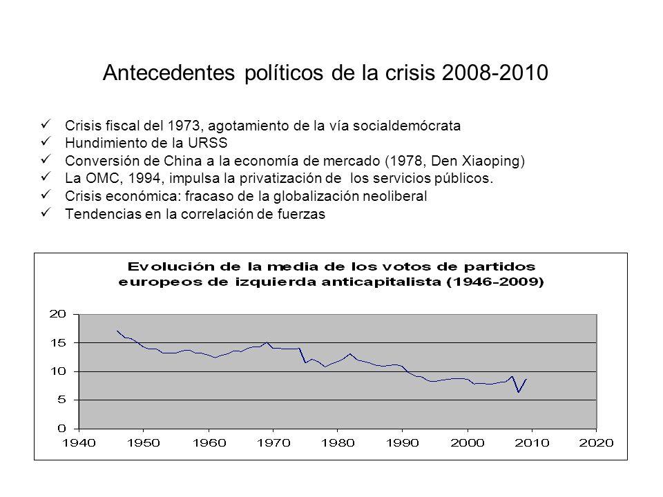Antecedentes políticos de la crisis 2008-2010