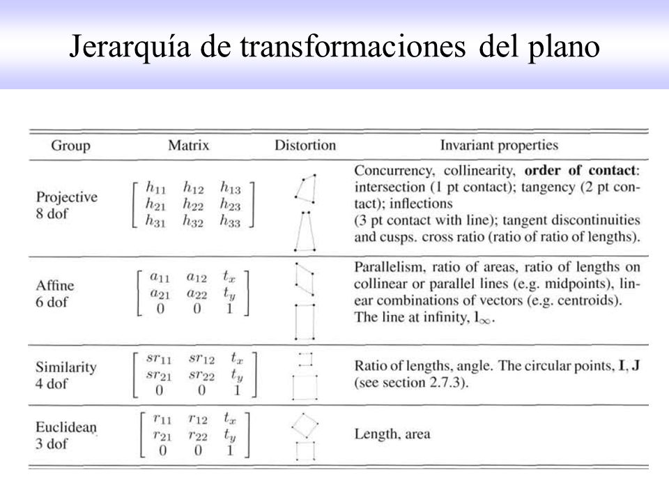 Jerarquía de transformaciones del plano