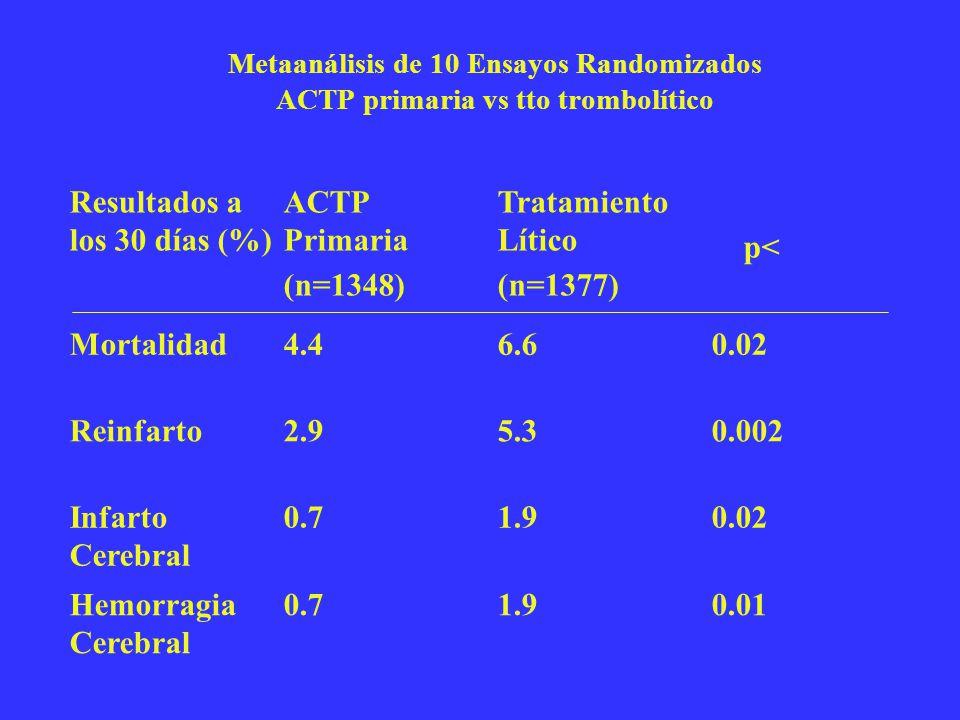 Resultados a los 30 días (%) ACTP Primaria (n=1348) Tratamiento Lítico