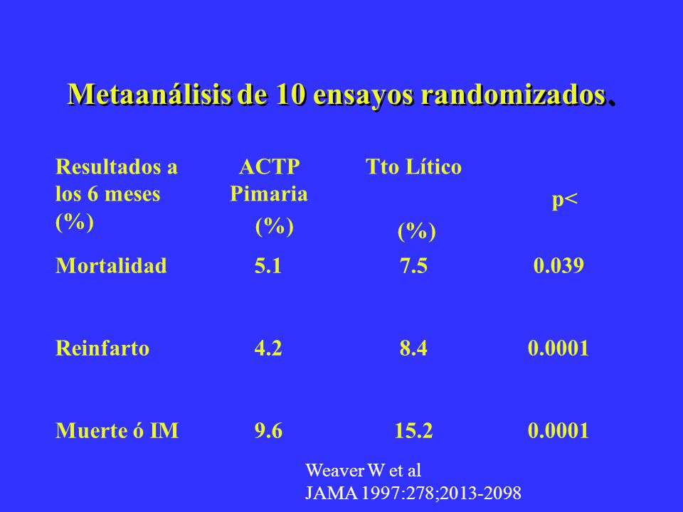 Metaanálisis de 10 ensayos randomizados.