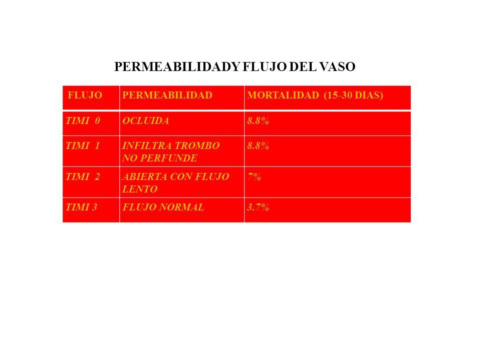 PERMEABILIDADY FLUJO DEL VASO