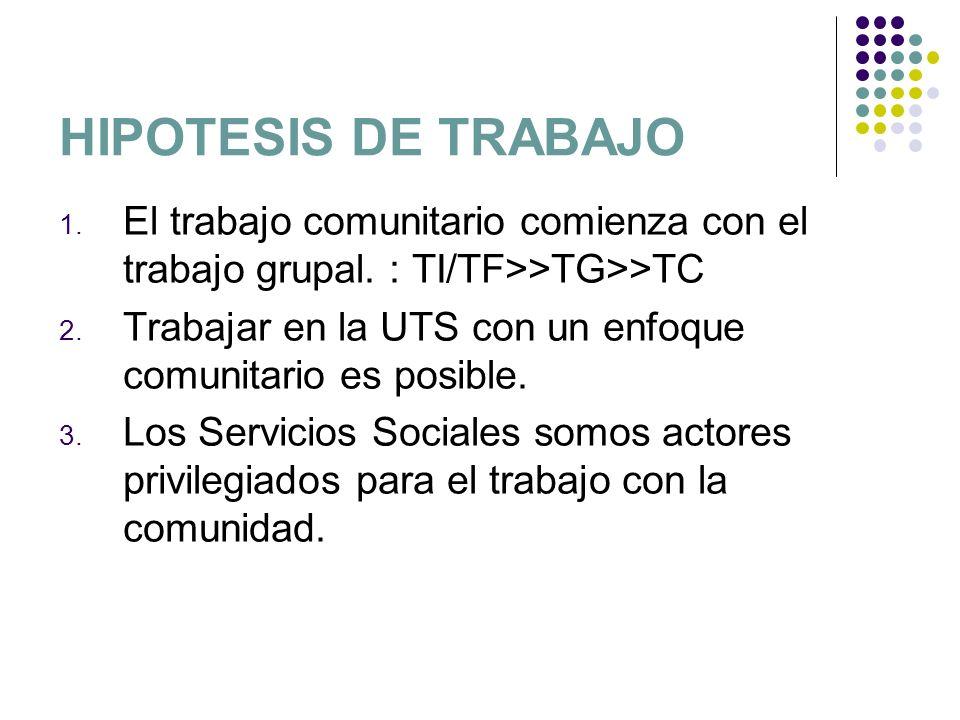 HIPOTESIS DE TRABAJOEl trabajo comunitario comienza con el trabajo grupal. : TI/TF>>TG>>TC.